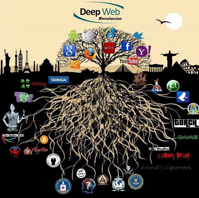 Deep Web | Internet | Information technology, Hacking