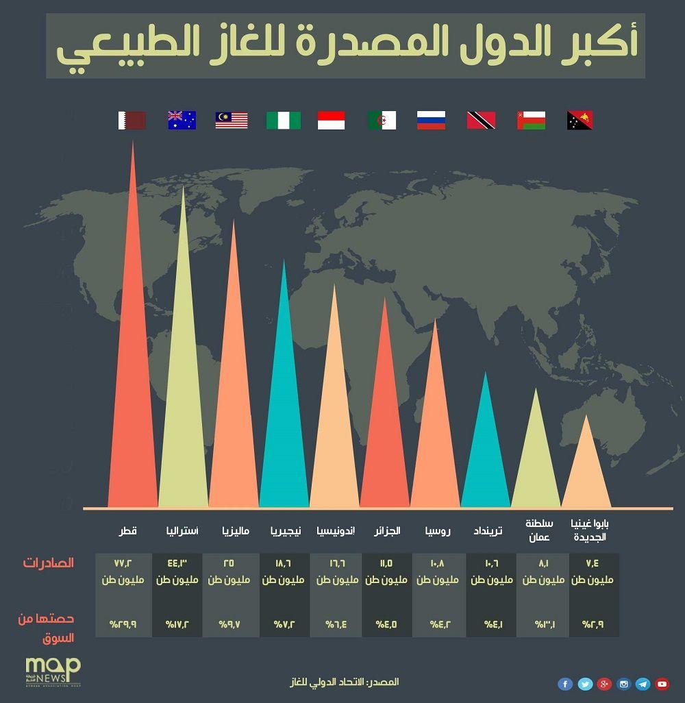 إنفوجرافيك تعرف على أكبر 10 دول مصدرة للغاز الطبيعي في العالم موقع ماب نيوز الاخباري Pandora Screenshot Screenshots