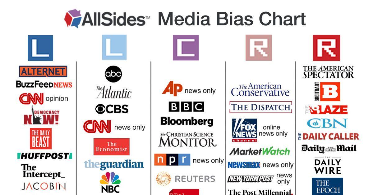 allsides media bias chart in 2020 media bias christian on wall street journal online id=77056