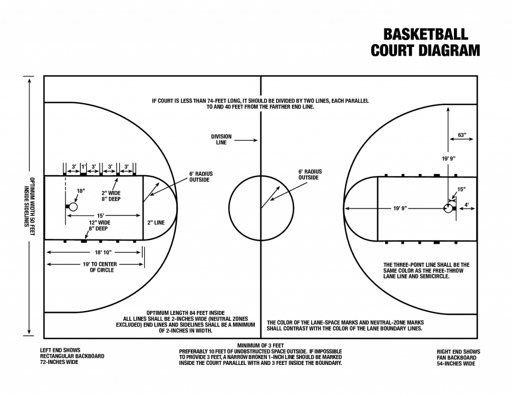 Tips To Make Your Own Basketball Court Stencils Layouts Wiring Diagram