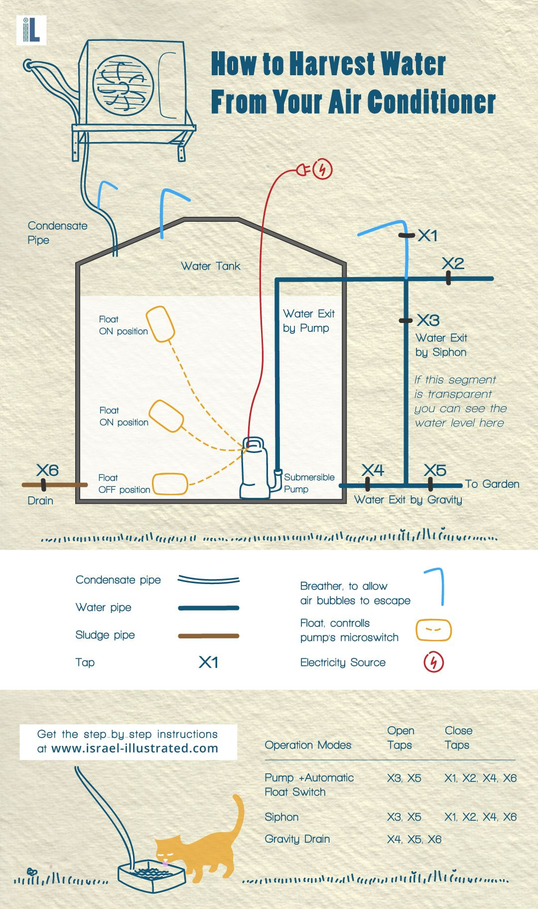 How to Harvest Air Conditioning Condensate Water saving