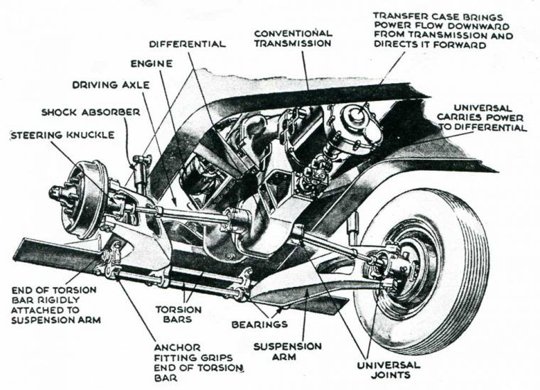 Illustrations there and here of the 1947 Kasier 187 c.i