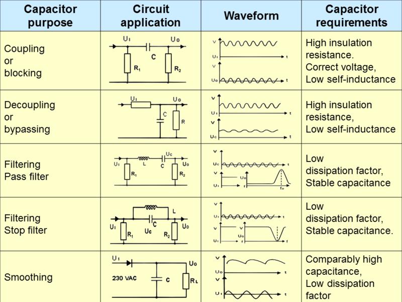 film capacitors application guide