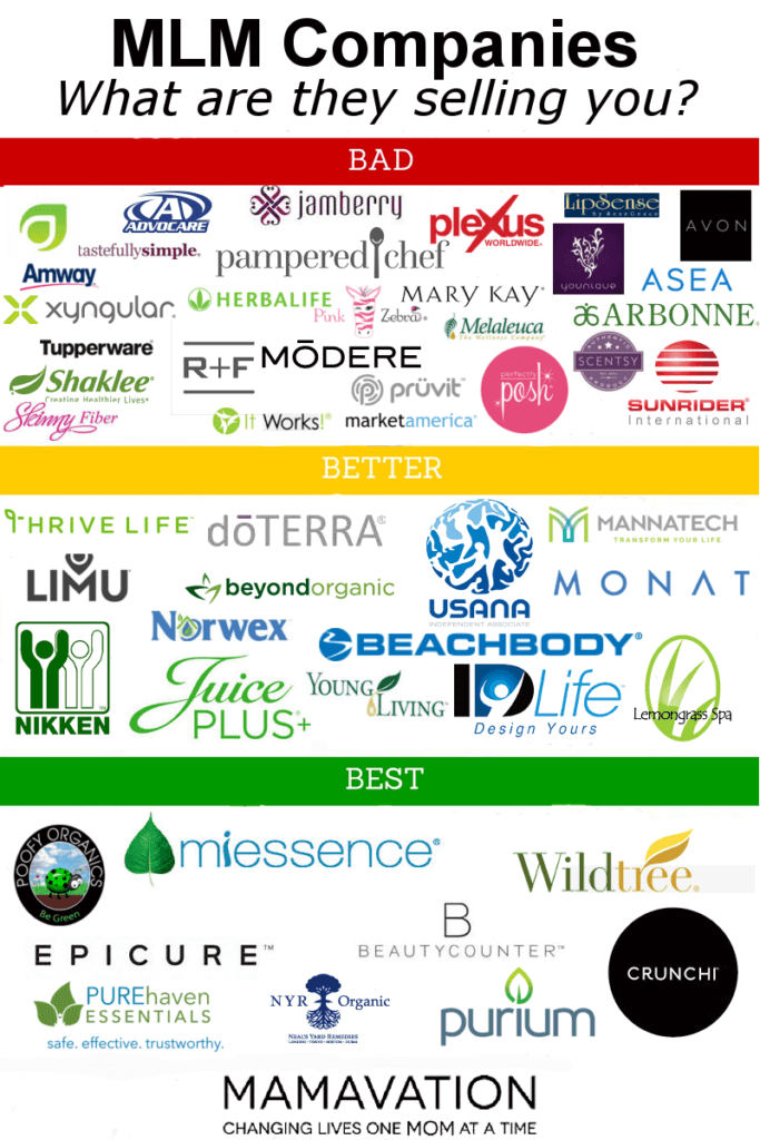 Which MLM Companies Are Best for Your Health Mlm
