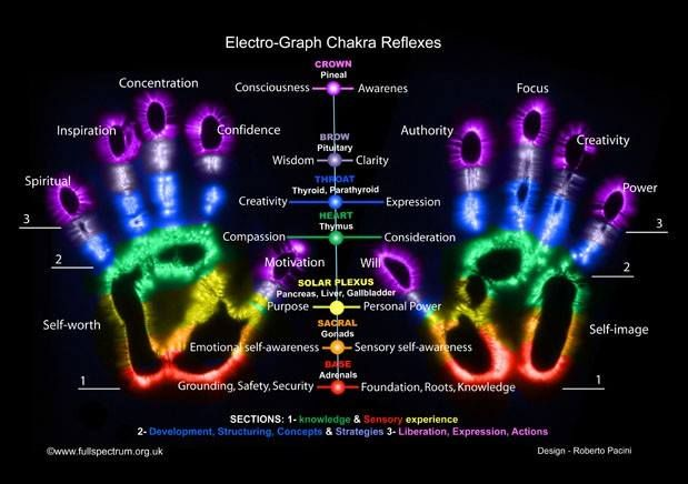 Reiki Healing Energy for the Mind, Body and Spirit | BODY