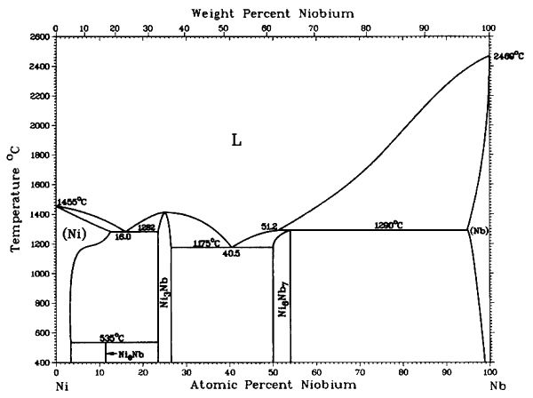 Ni Nb Phase Diagram Diagram Science Chart
