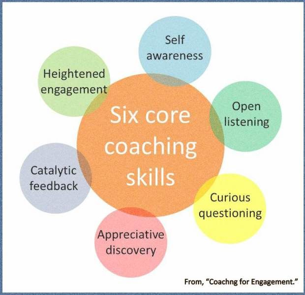 6 Core Skills Of A Leader Who Develops Talent Coaching Skills Leadership Coaching Coaching Questions