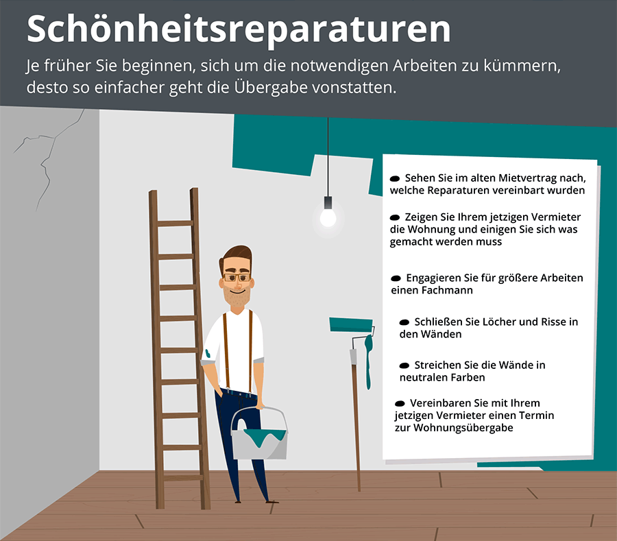 Pin Von Immonet Auf Infografiken Von #immonet In 2019