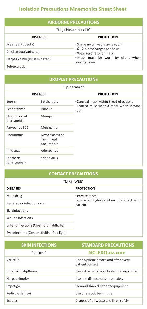 Isolation Precautions Mnemonics Cheat Sheet Pinterest Nclex - isolation precautions