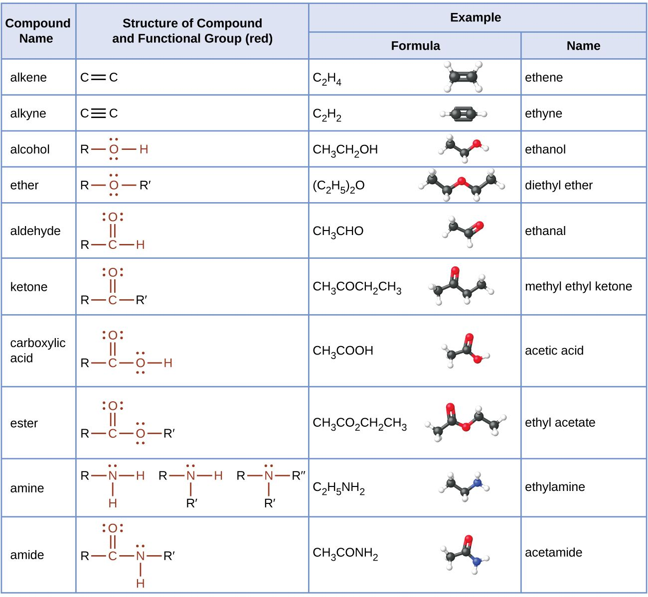 This Table Provides Compound Names Structures With Functional Groups In Red And Examples That