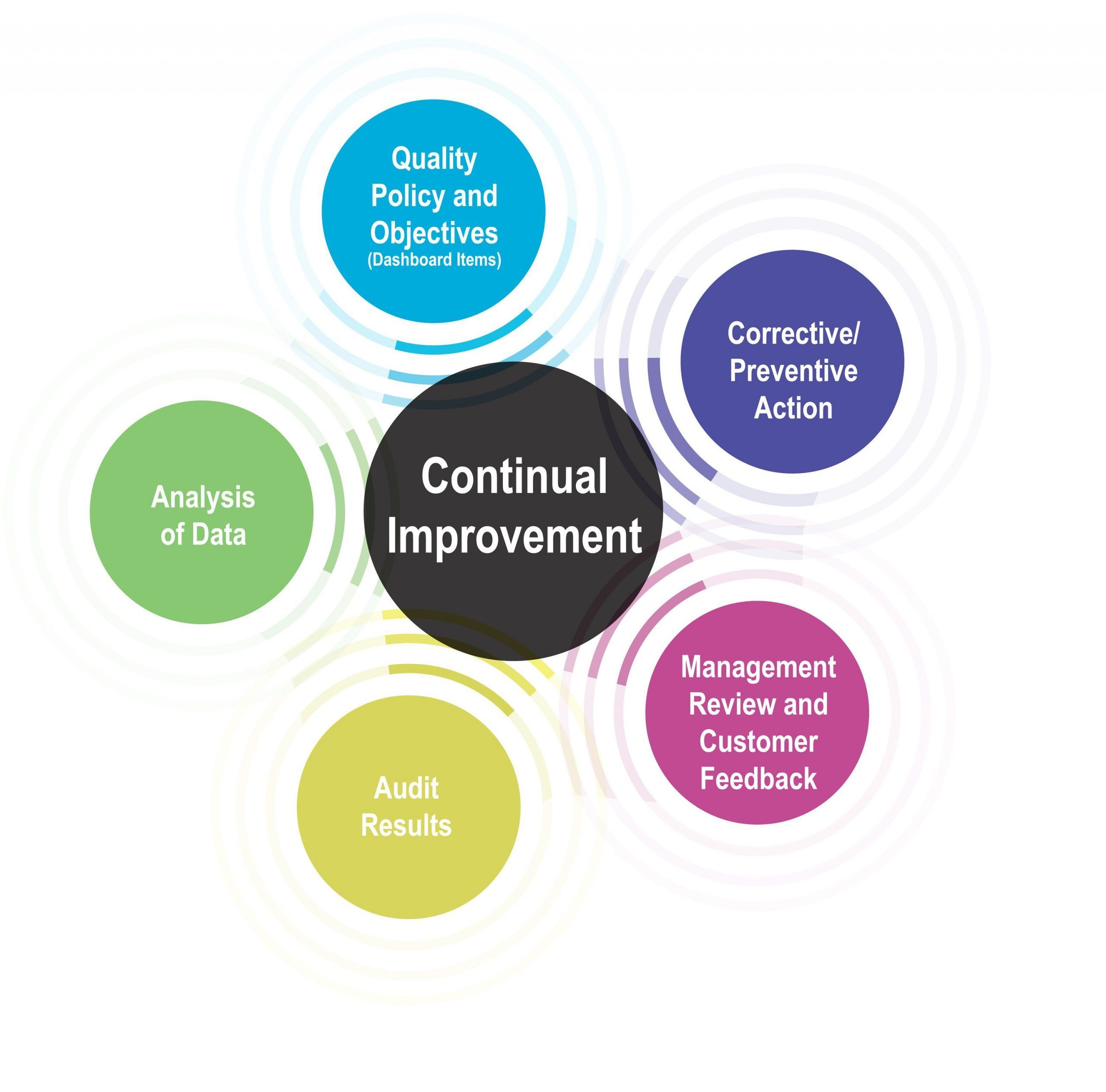 Continual Improvement Diagram  Continual  Diagram  Improvement Continual  Diagram