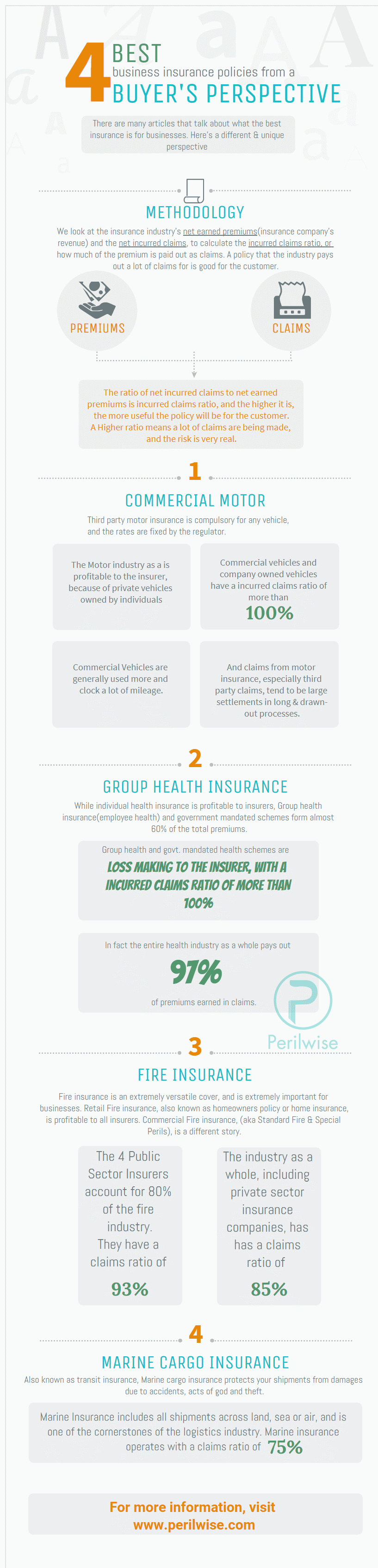The 4 Best Business Insurance Policies Infographic Business
