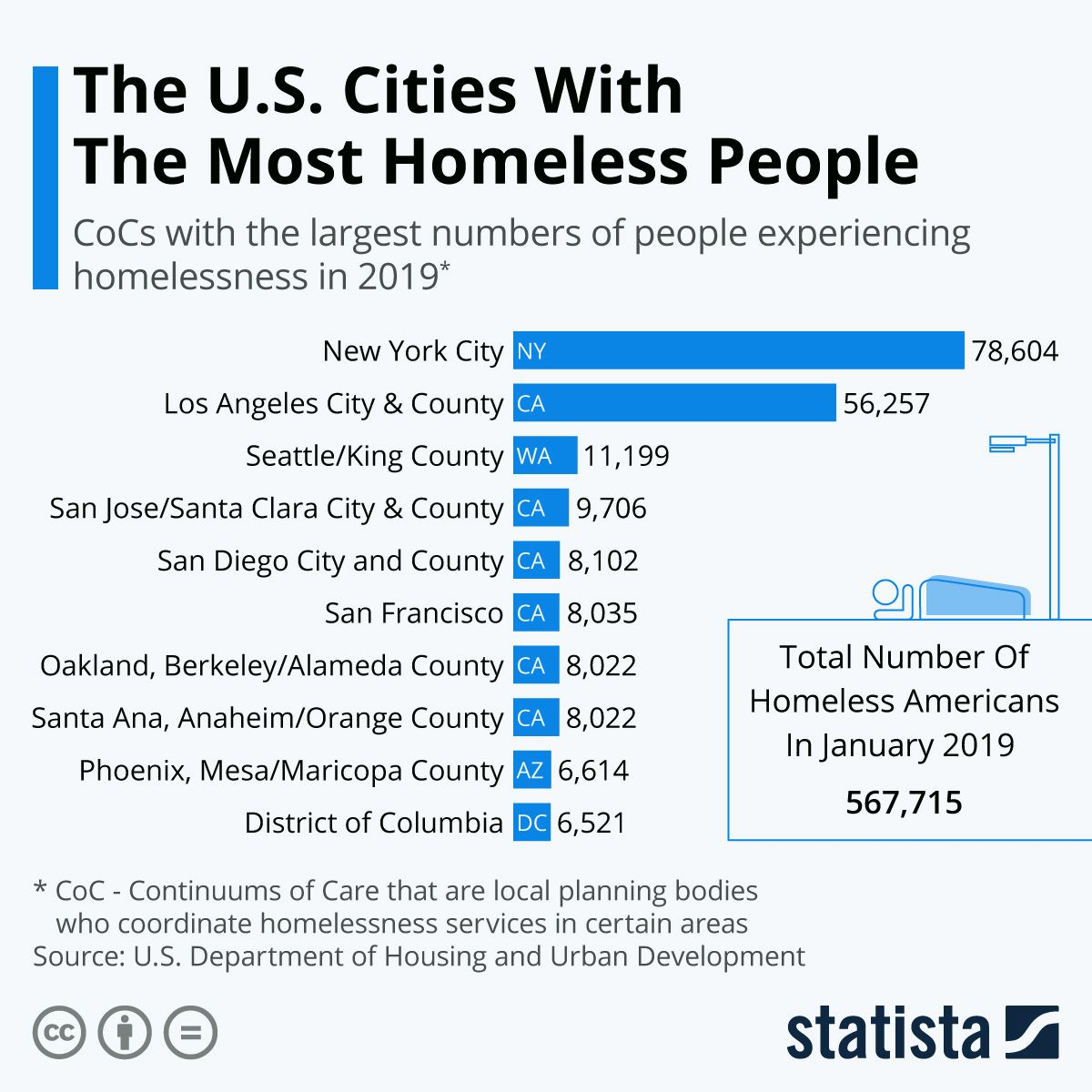 Infographic The U S Cities With The Most Homeless People Homeless People New York City Ny San Diego City