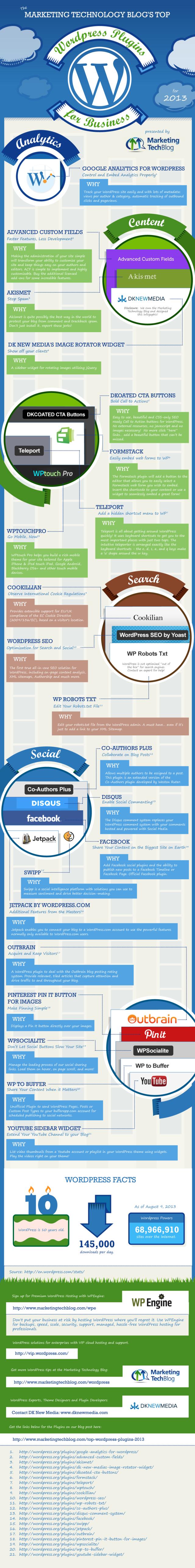 2013 Top Wordpress Plugins for Business web development