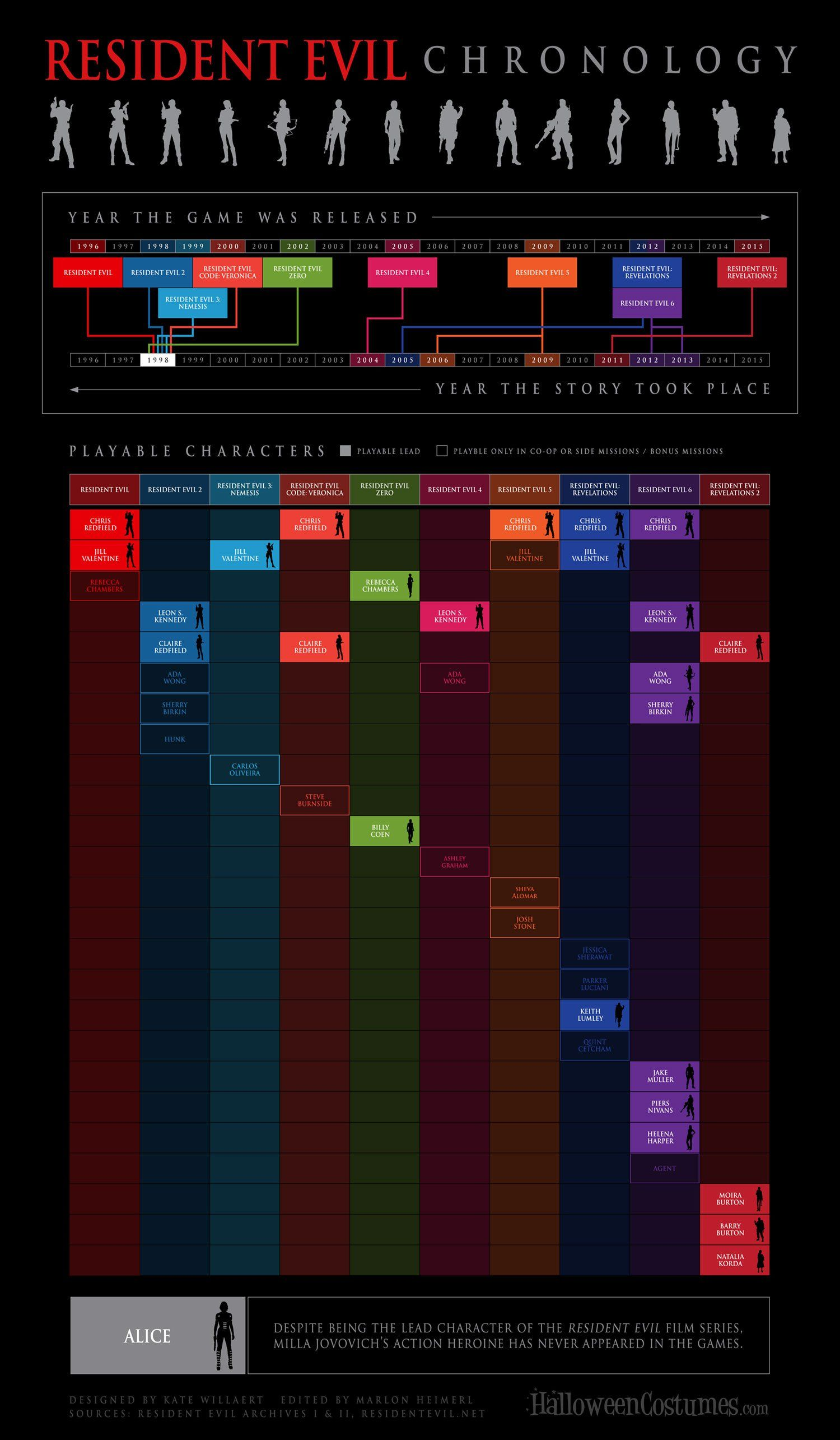 Resident Evil Timeline Infographic And Playable Characters