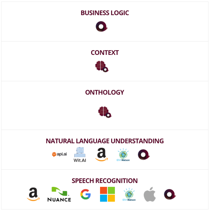 The Anatomy of a Modern Conversational Application - CodeProject ...