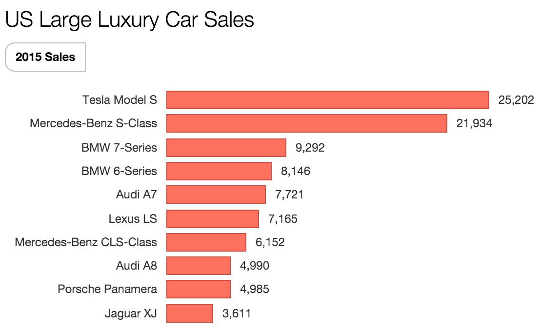 1 Tesla Dominates Large Luxury Car Market In Us Updated Figures Tesla Luxury Cars Tesla Model X
