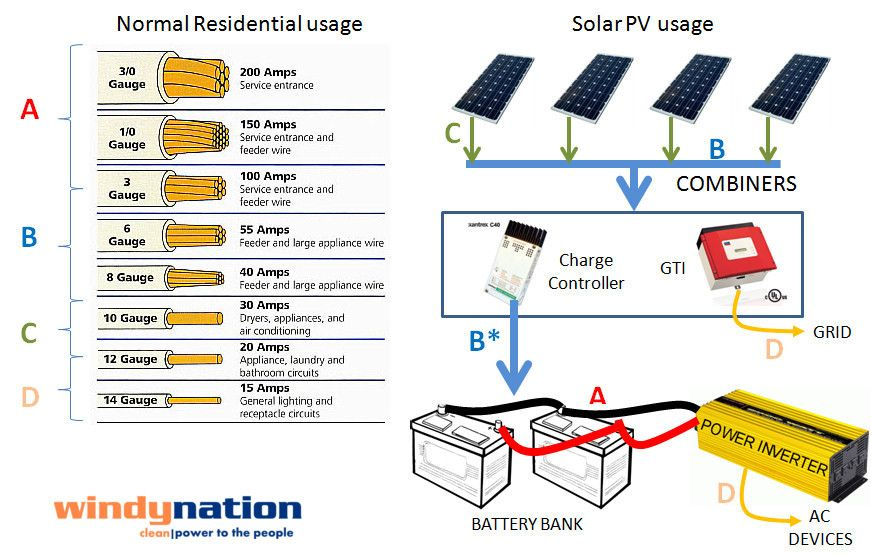 Pin By Lucas Via On Alternate Power Electrical Fuse Solar Panels Design Diy Solar Panel