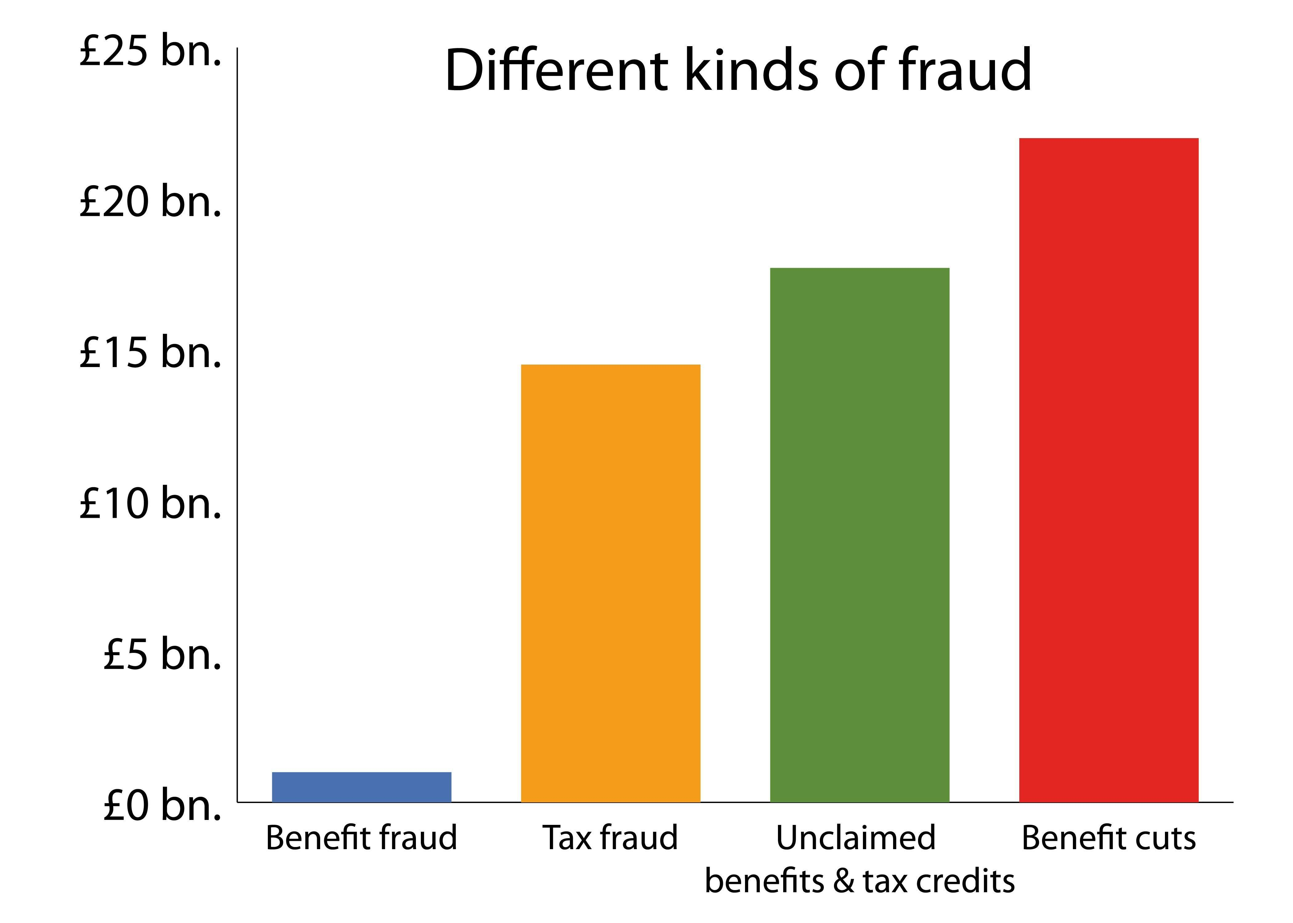 The Connection Between Universal Credit Ordeals And