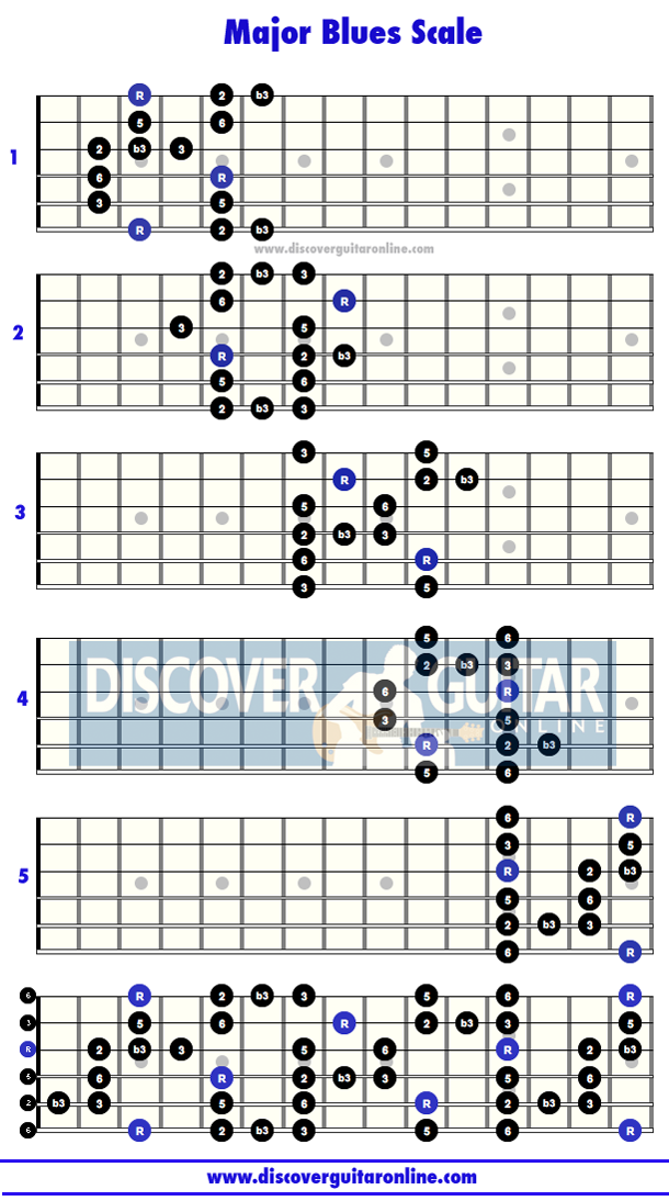 Learn Guitar Scales with Chordbook