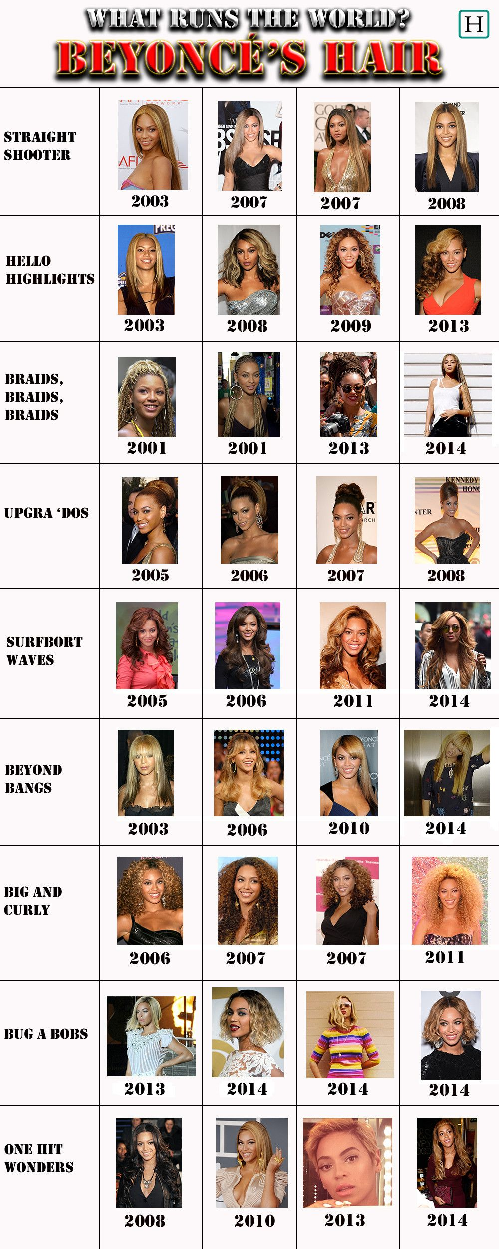 a look at beyonce's different hairstyles throughout the