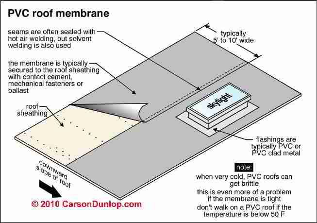 Roll Roofing Problems Carson Dunlop Associates Membrane Roof Pvc Roofing Rubber Roofing