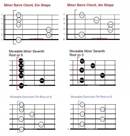 Introduction To Movable Scale And Chord Shapes For Guitar Power