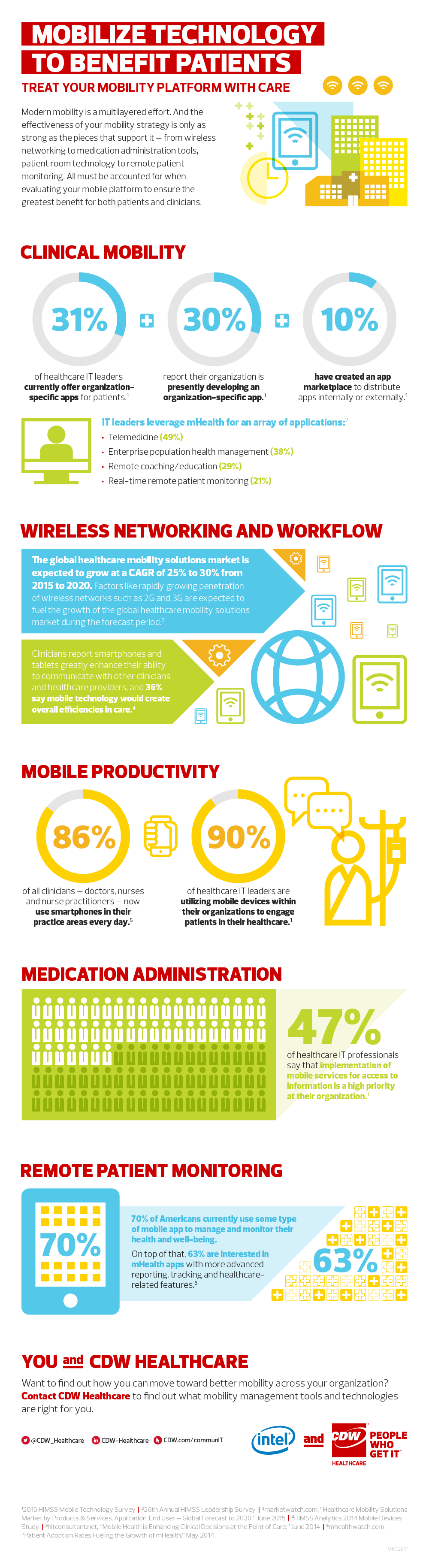 Infographic Mobility Management Health Care Digital Health Health Technology