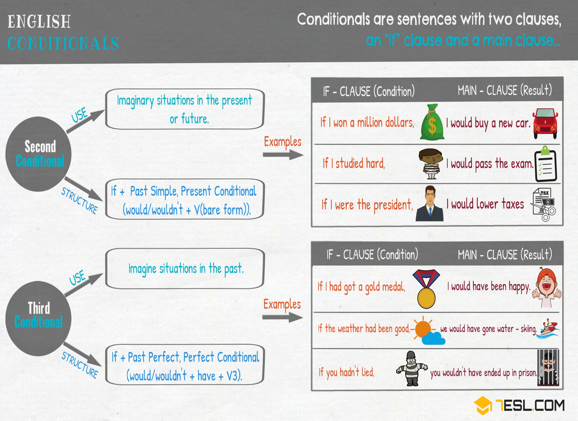 Second Conditional Conditional Sentence English Grammar And Sentences