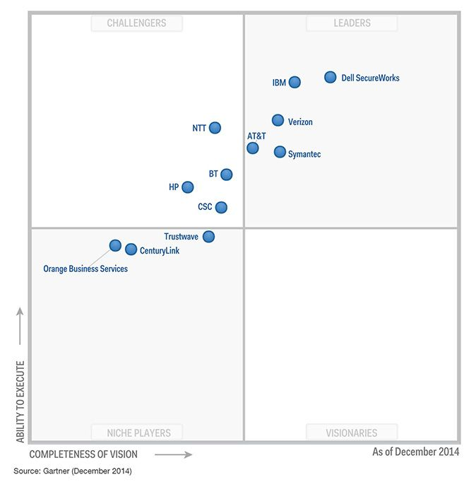 Gartner Magic Quadrant for Managed Security Services