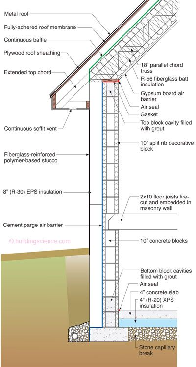Building Science Insights Energy Efficient Construction Membrane Roof Roof Sheathing