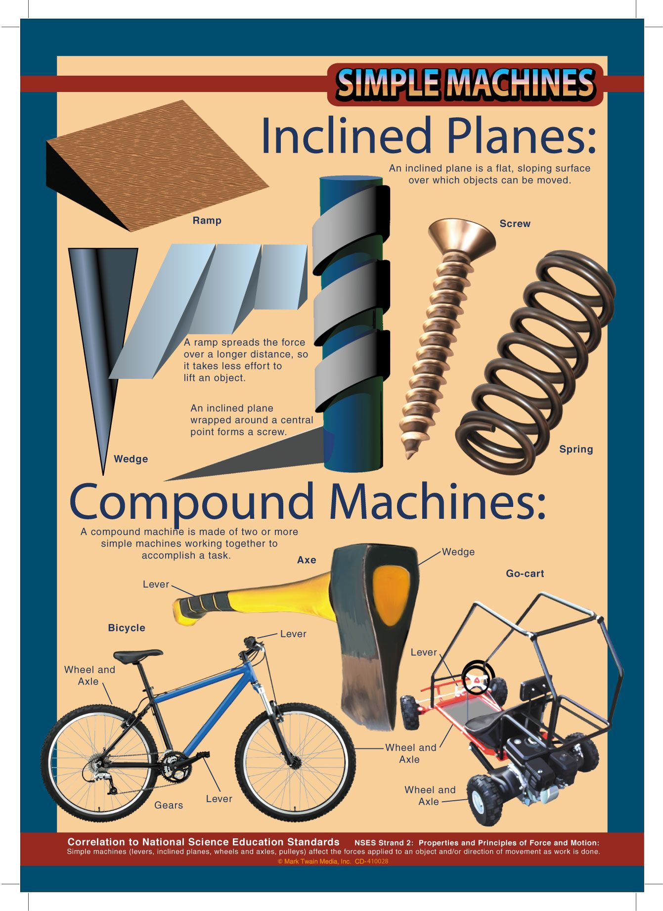 Simple Machines Inclined Plane Wedge And Screw Simple