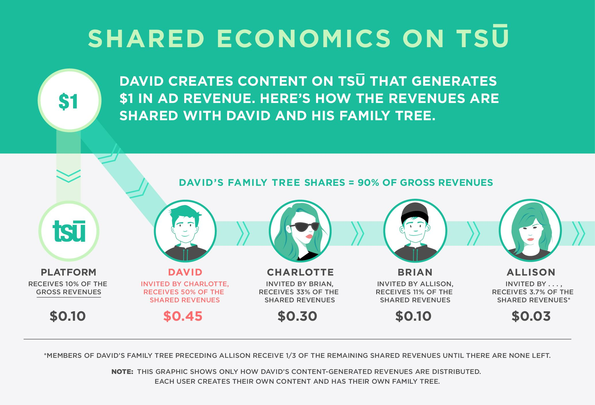 Join me on tsu, is sharing social revenues with all of us