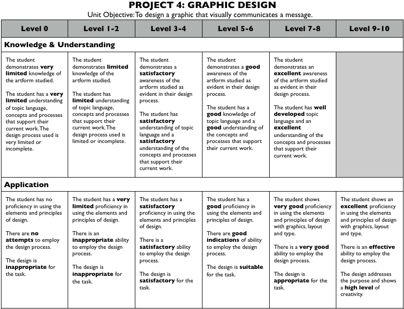 Graphic Design Project Rubric | Art and teaching | Graphic ...