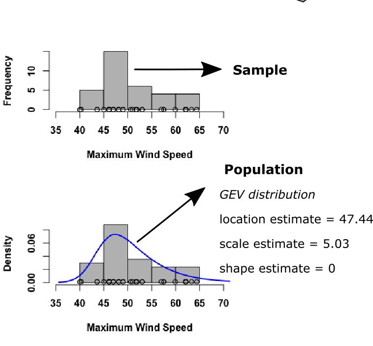 Dataanalysisclassroom Data Analysis Data Mining Inference