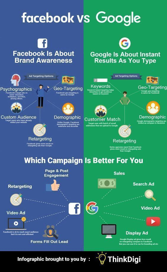 Which Is Better For Traffic—Facebook or Google