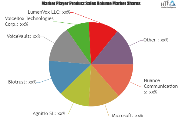 Voice To Text On Mobile Devices Market Is Booming Worldwide Lumenvox Llc M2sys Llc Raytheon Bbn Technol Business Method Risk Management Competitive Analysis