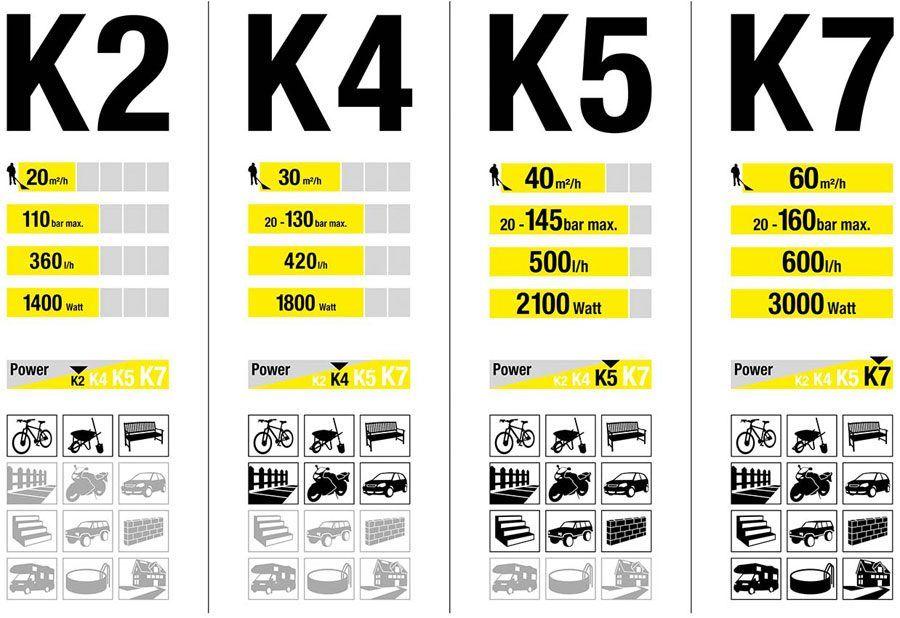 Karcher Pressure Washer Reviews & Ratings - K2, K4, K5 & K7