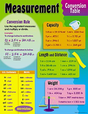 Measurement, Conversion Table Learning Chart | Measurement