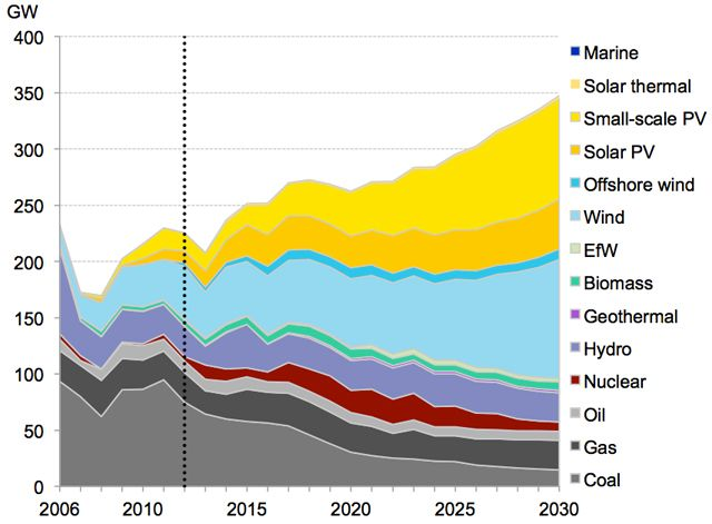 Charts The Smart Money Is On Renewable Energy Clean Energy For