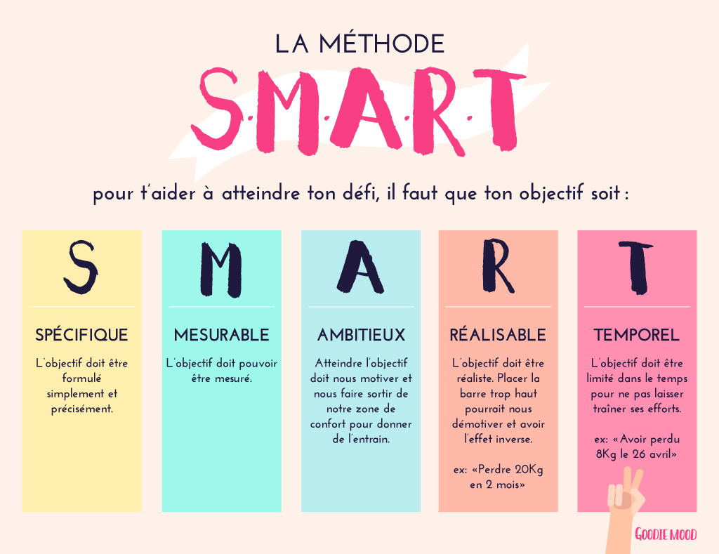 Goodie Mood Objectif Smart Formation Management Amelioration De Soi
