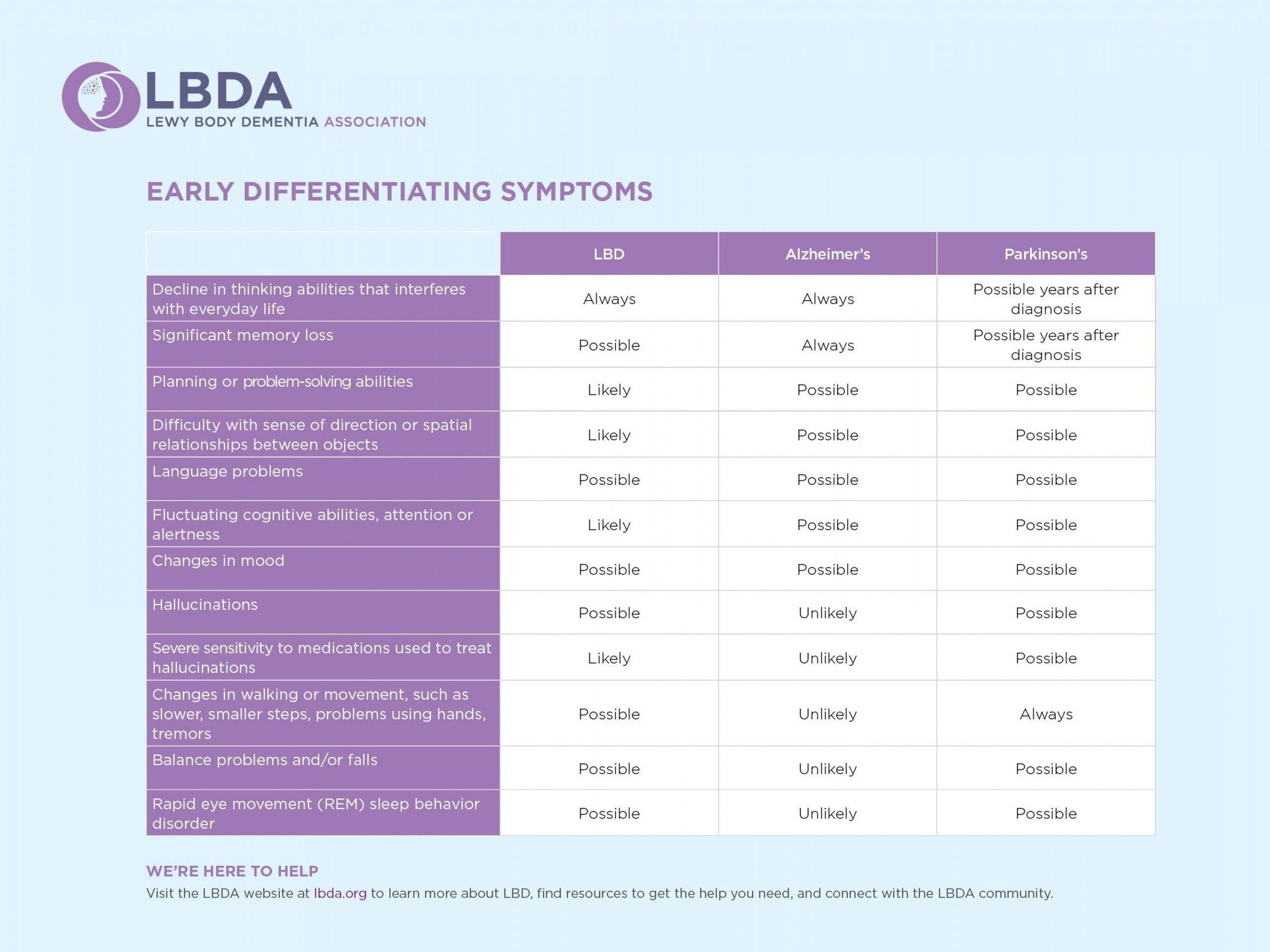 Lewy Body Dementia Prognosis Life Expectancy Dementia