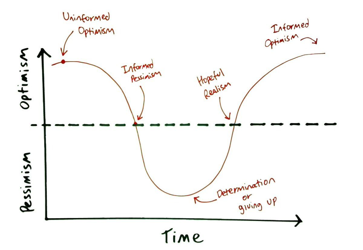 Image Result For Emotional Cycle Of Change