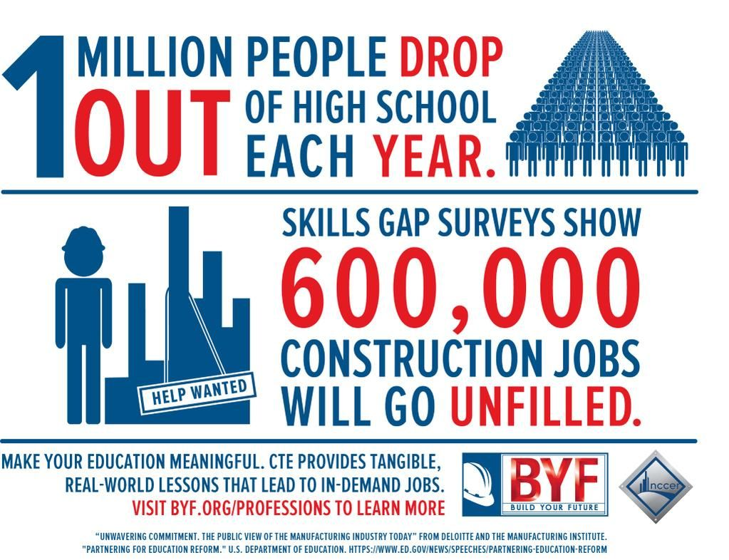 Career & Technical Education provides tangible realworld