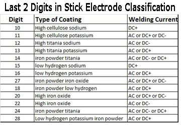 Welders universe stick electrode  filler rod guide welding consumables also size chart mechanic  corner pinterest rods rh