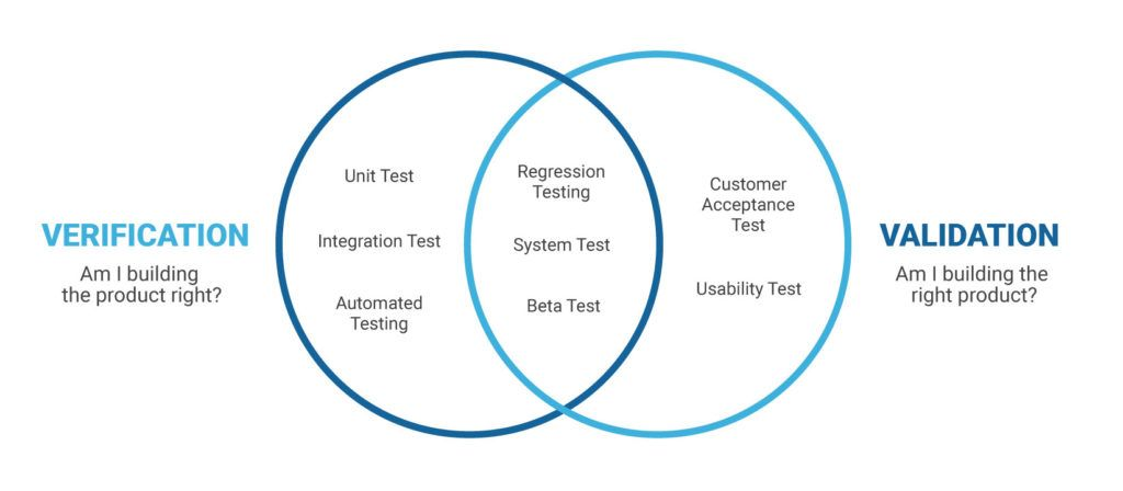 Now Understand The Differences Between Software Verification