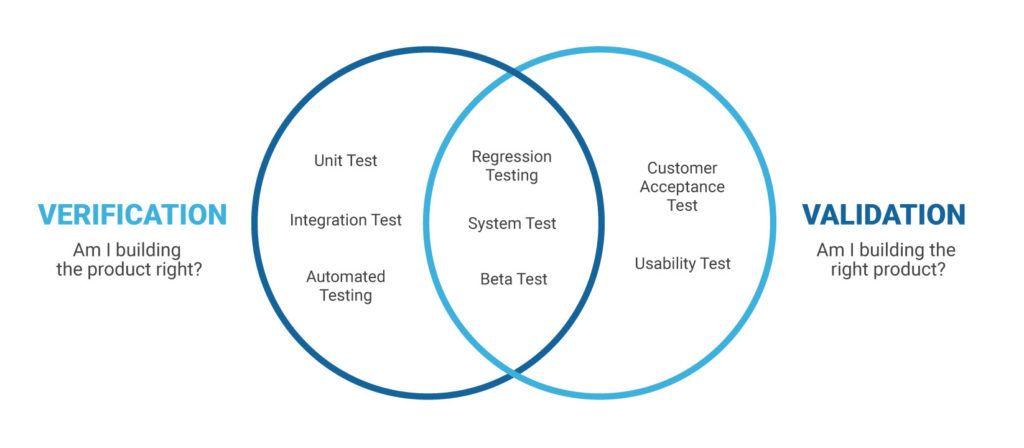Verification Vs Validation Detailed Comparison Testing Techniques Integration Testing Software Testing
