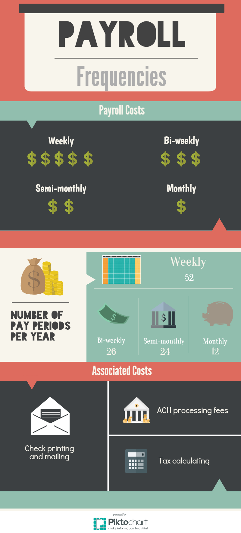 Payroll Frequencies Payroll Hr Infographic Hr Infographic Payroll Payroll Taxes