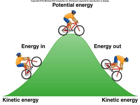 This diagram shows kids the basics of kinetic and potential energy ...