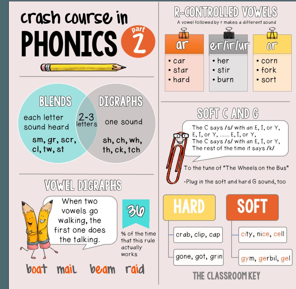 Crash course in phonics part 2 phonics college and learning crash course in phonics part 2 aljukfo Choice Image